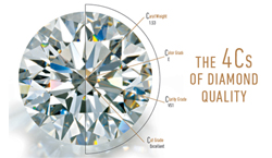 proper diamond guide for Buyers